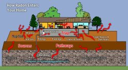 Facts about Passive Radon systems