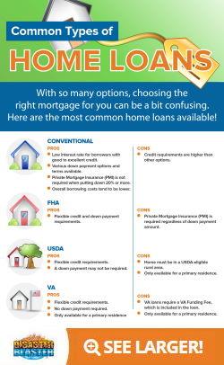 Common types of home loans Infographic