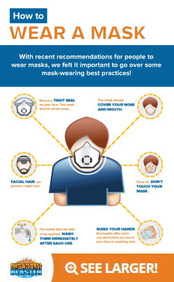 How to wear a mask to protect against Coronavirus Infographic