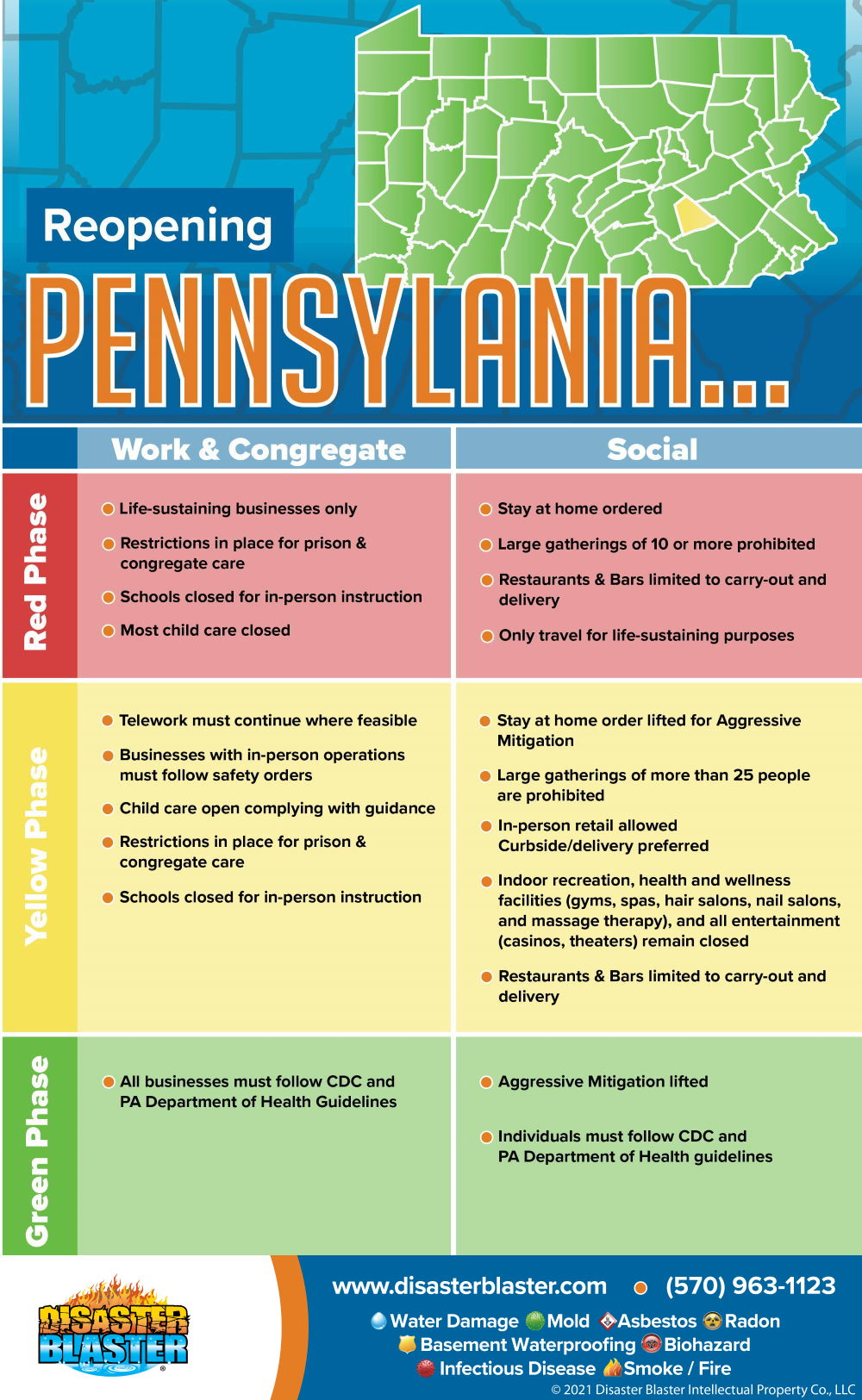 Reopening Pennsylvania after Coronavirus phases 6/26/20