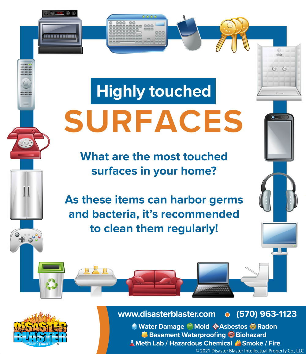 Most touched surfaces Infographic
