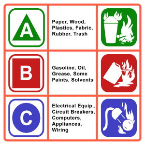 Fire Extinguisher Categories